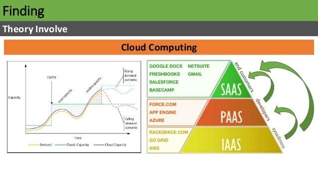 Finding Theory Involve Cloud Computing