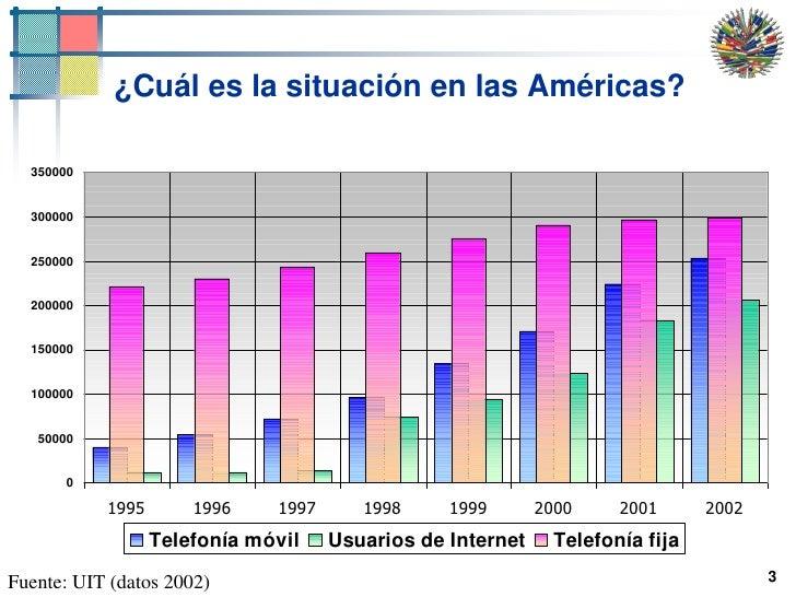 3<br />¿Cuál es la situación en las Américas?<br />Fuente: UIT (datos 2002)<br />