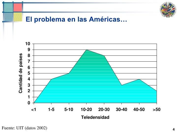 4<br />El problema en las Américas…<br />Fuente: UIT (datos 2002)<br />