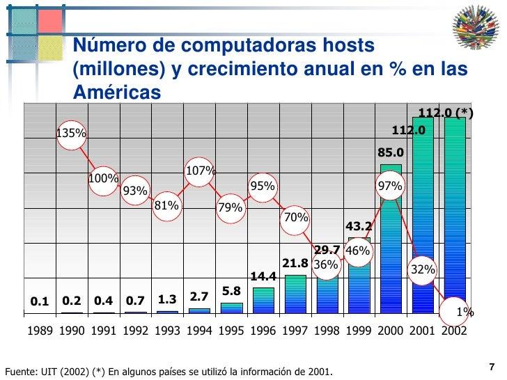 7<br />Número de computadoras hosts (millones) y crecimiento anual en % en las Américas<br />Fuente: UIT (2002) (*) En alg...