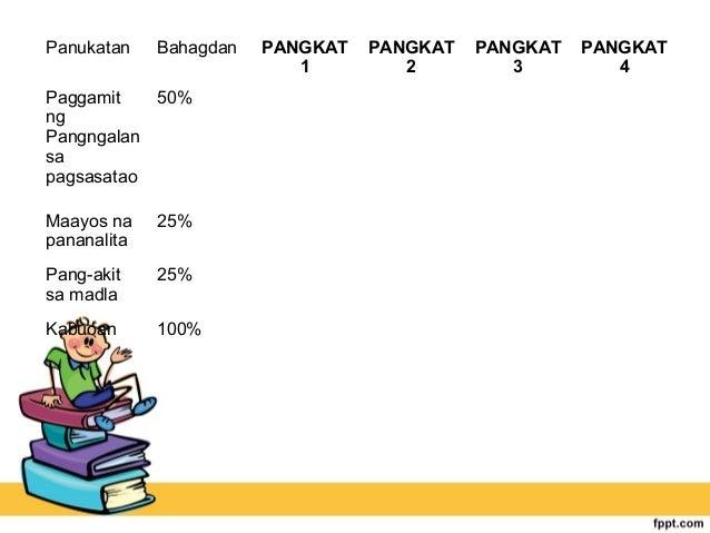 Panukatan Bahagdan PANGKAT 1 PANGKAT 2 PANGKAT 3 PANGKAT 4 Paggamit ng Pangngalan sa pagsasatao 50% Maayos na pananalita 2...