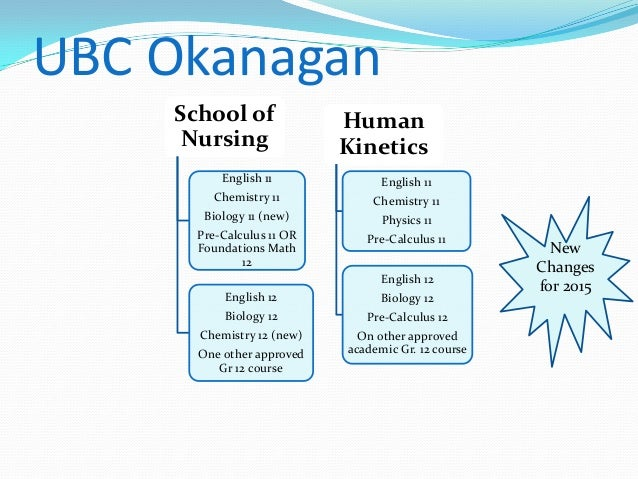 Post Baccalaureate Programs