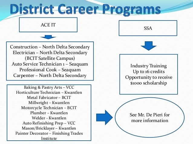 whats post secondary coursework Education program tracks state legislative action on k-12 education, college and career readiness, higher education, adult learning and research findings.