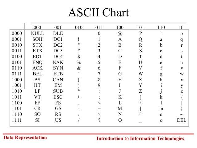 Asci Table Ascii Table Sonderzeichen Ber Die Tastatur