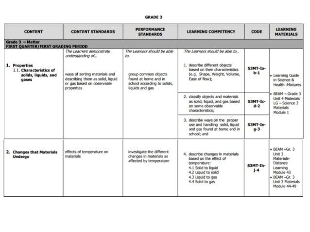 Printables Grade 3 English Work grade 3 k to 12 budget of work 1 638 jpgcb1456486708 work