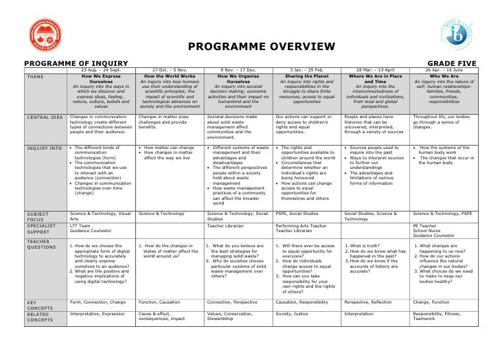 PROGRAMME OVERVIEW PROGRAMME OF INQUIRY                                                                                   ...