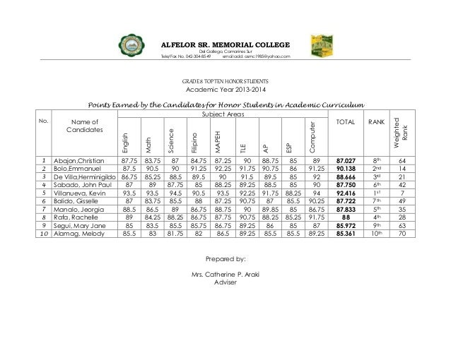 ALFELOR SR. MEMORIAL COLLEGE Del Gallego, Camarines Sur Tele/Fax No. 042-304-8549 email add: asmc1985@yahoo.com GRADE 8 TO...