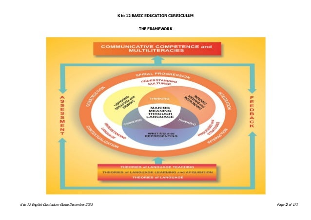 K to 12 BASIC EDUCATION CURRICULUM K to 12 English Curriculum Guide December 2013 Page 2 of 171 THE FRAMEWORK
