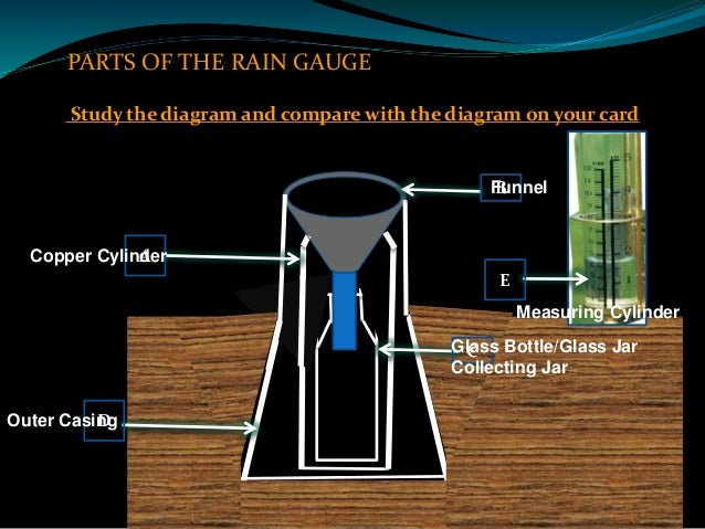 rainfall grade 8 lesson rh slideshare net rain gauge labeled diagram standard rain gauge diagram