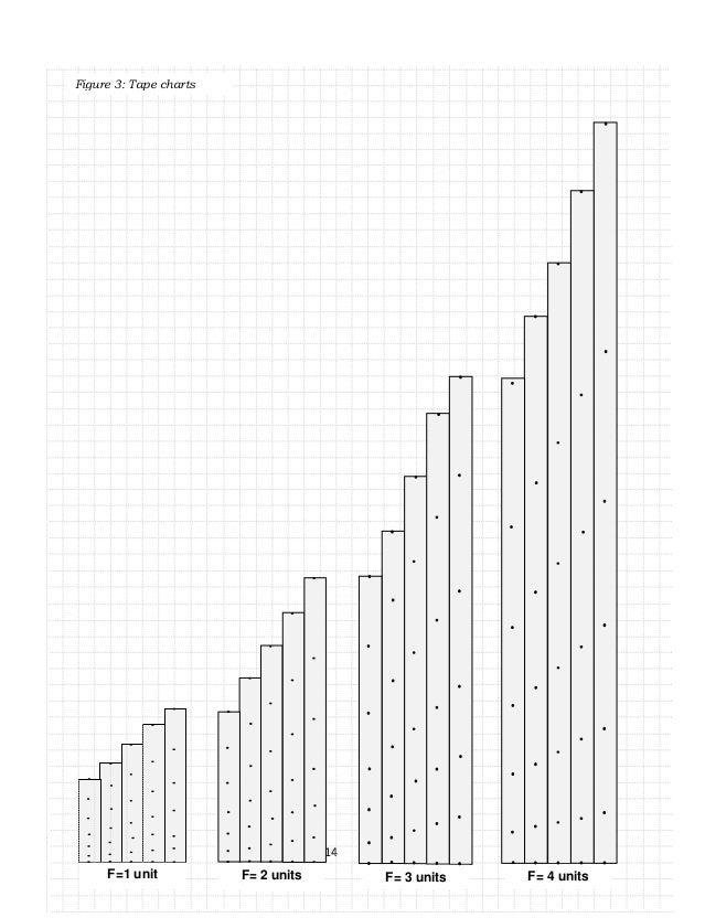 14 F= 2 unitsF=1 unit F= 3 units F= 4 units Figure 3: Tape charts