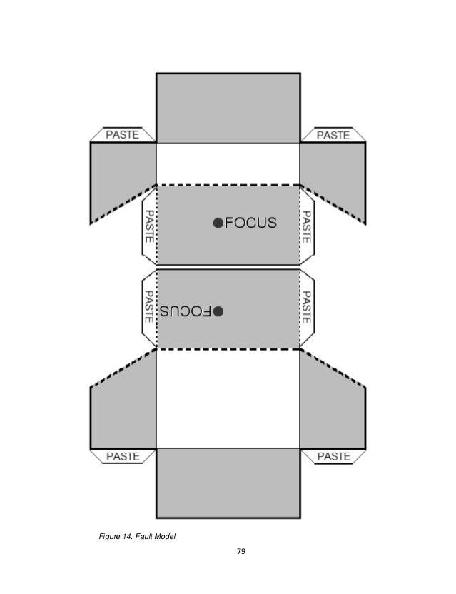 79 Figure 14. Fault Model