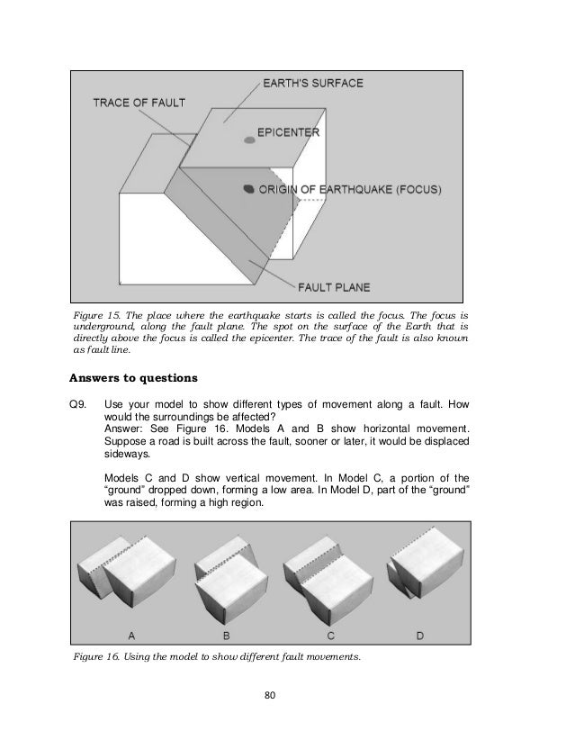 80 Figure 15. The place where the earthquake starts is called the focus. The focus is underground, along the fault plane. ...