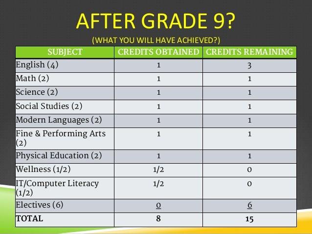 Grade 9 10 Course Selection Parents Info Jan21 2016
