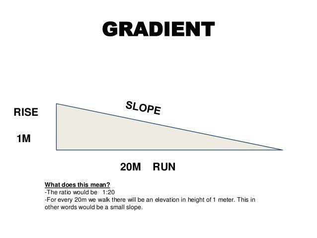 measuring gradient
