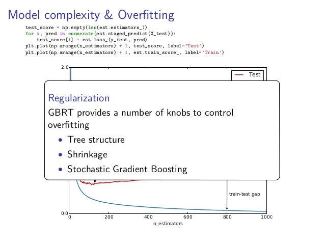 Scikit learn gradient boosting regression testing