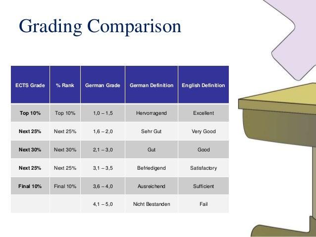 German Grade Scale