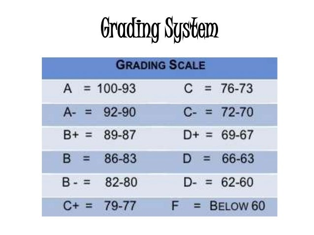 the twelve point system grading high school Graduation requirements high school graduation requirements information on high school graduation requirements, state minimum course requirements, and.
