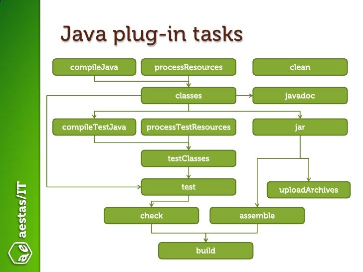 Introduction to Gradle