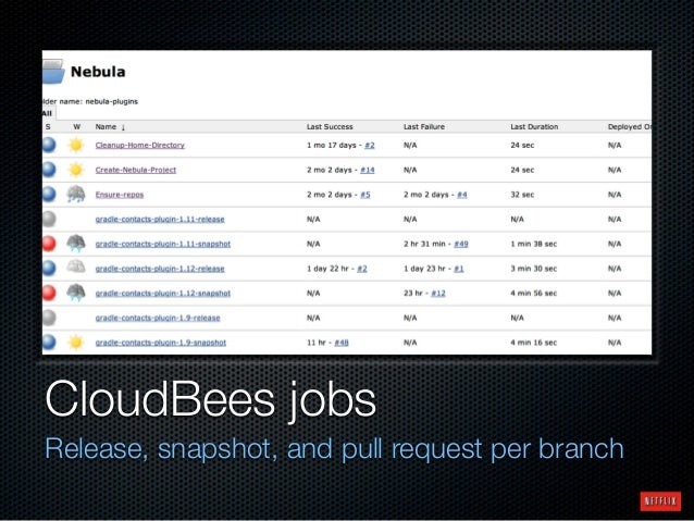 CloudBees jobs Release, snapshot, and pull request per branch