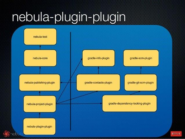 nebula-plugin-plugin