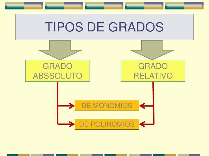 Grado de expresiones algebraicas Slide 3