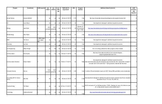 Program Coordinator GRE required min GRE-V min GRE-Q min GRE AW TOEFL/IELTS requirement GPA Program Deadline Additional No...