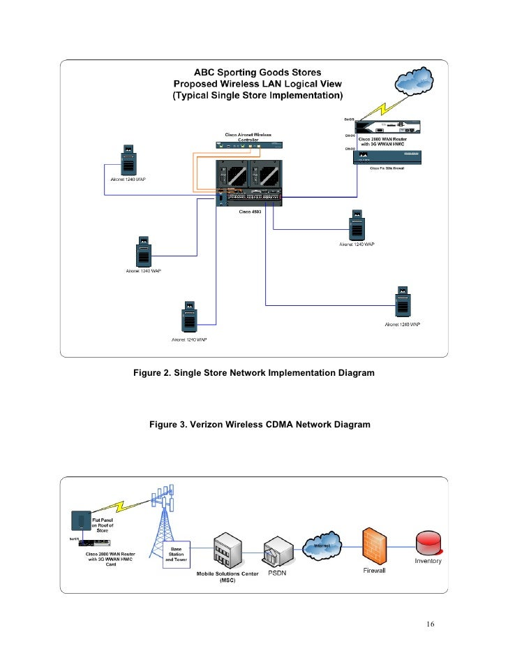 wireless network overall network diagram 15 16