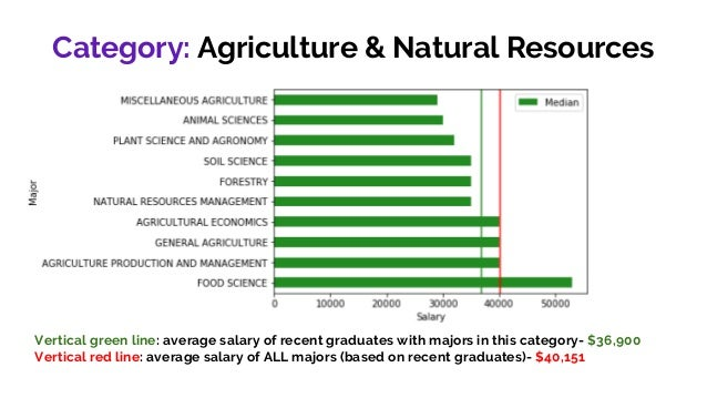 Agriculture Food And Natural Resources Average Salary