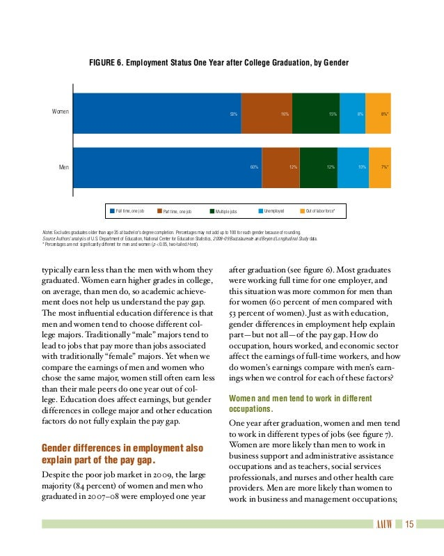 "gap year after graduation essay Taking a gap year after high school essay essay a ""gap year"" between high too many of the students are dropping out well before high school graduation."