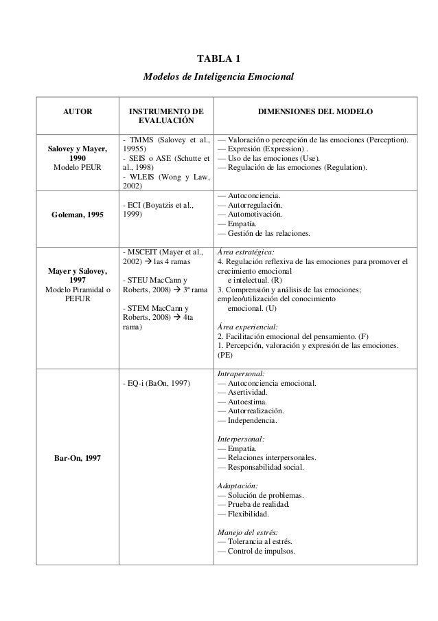 TABLA 1 Modelos de Inteligencia Emocional AUTOR INSTRUMENTO DE EVALUACIÓN DIMENSIONES DEL MODELO Salovey y Mayer, 1990 Mod...