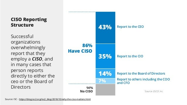 Source: (ISC)², Inc Report to the CEO Report to the CIO 43% 35% 14% 7% Report to others including the COO and CFO Report t...