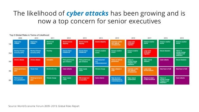 The likelihood of cyber attacks has been growing and is now a top concern for senior executives Source: World Economic For...