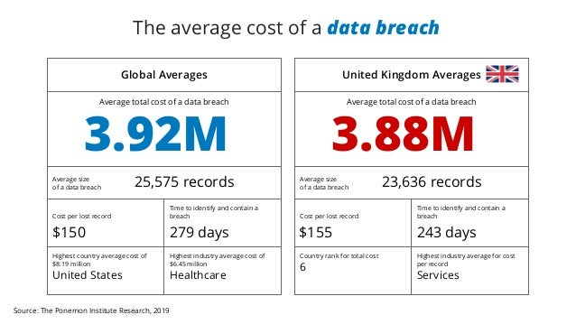 Source: The Ponemon Institute Research, 2019 The average cost of a data breach Global Averages Average total cost of a dat...