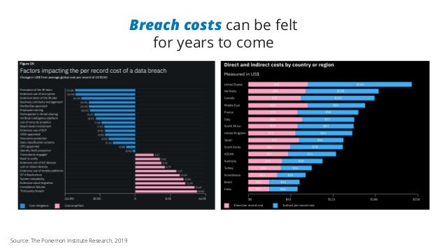 Breach costs can be felt for years to come Source: The Ponemon Institute Research, 2019