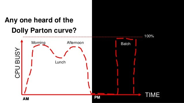 Any one heard of the Dolly Parton curve? Three Crunch points TIME CPUBUSY PMPMAM Lunch AM AfternoonMorning Batch 100%