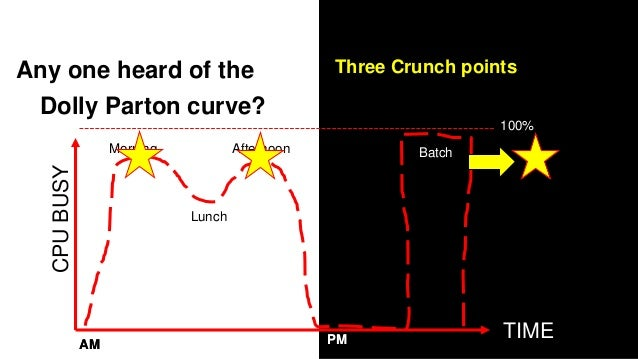 Any one heard of the Dolly Parton curve? Three Crunch points TIME CPUBUSY PMPMAM Lunch AM AfternoonMorning Batch 100% Prob...