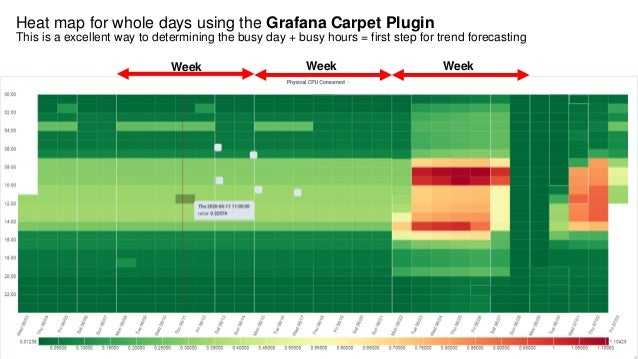 Heat map for whole days using the Grafana Carpet Plugin This is a excellent way to determining the busy day + busy hours =...