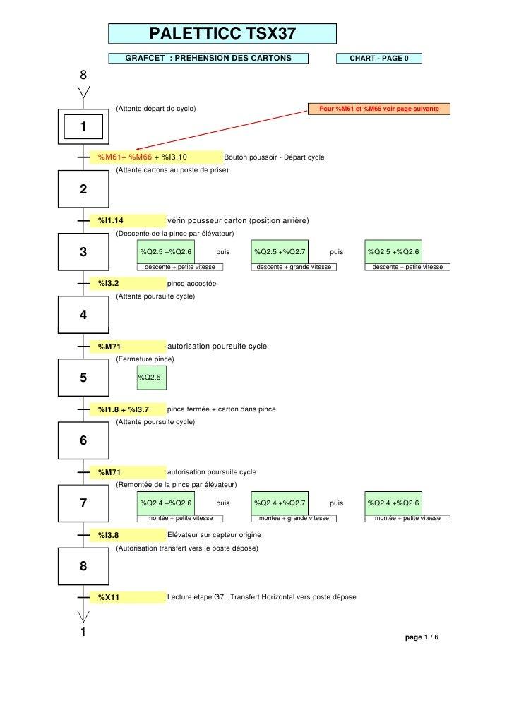 PALETTICC TSX37              GRAFCET : PREHENSION DES CARTONS                                             CHART - PAGE 0  ...