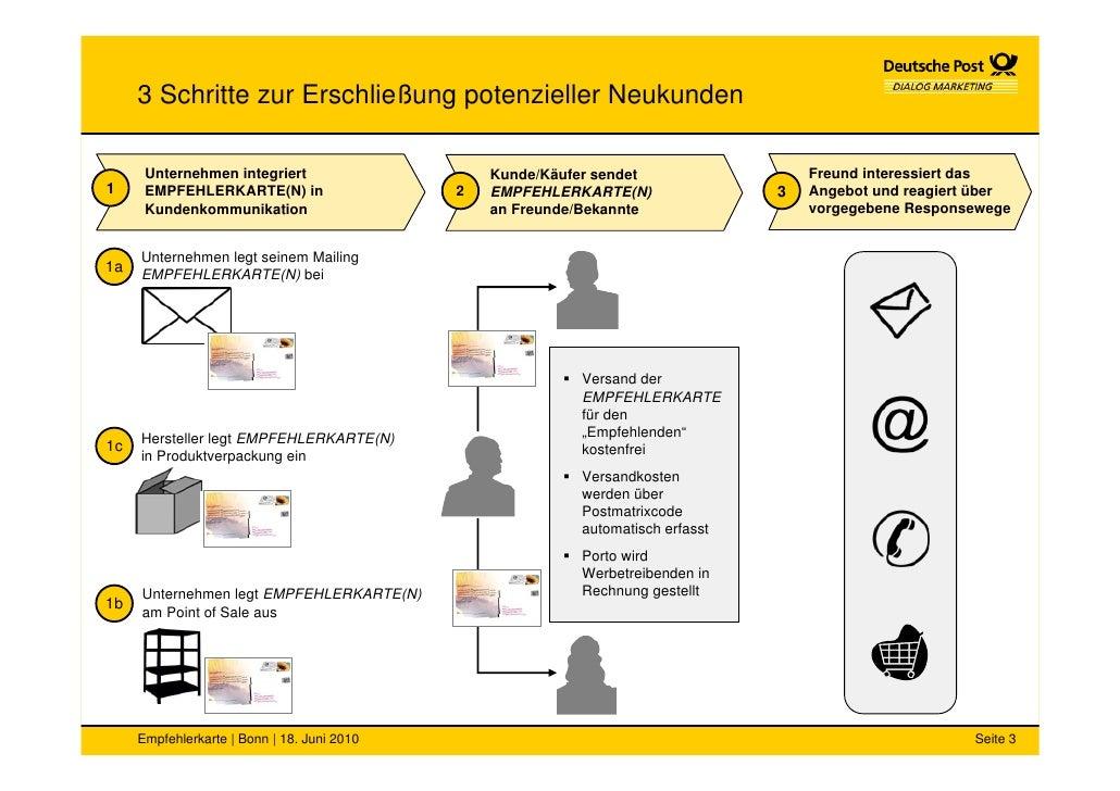 3 Schritte zur Erschließung potenzieller Neukunden        Unternehmen integriert                     Kunde/Käufer sendet  ...