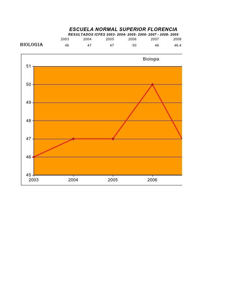 ESCUELA NORMAL SUPERIOR FLORENCIA                RESULTADOS ICFES 2003- 2004- 2005- 2006- 2007 - 2008- 2009            200...