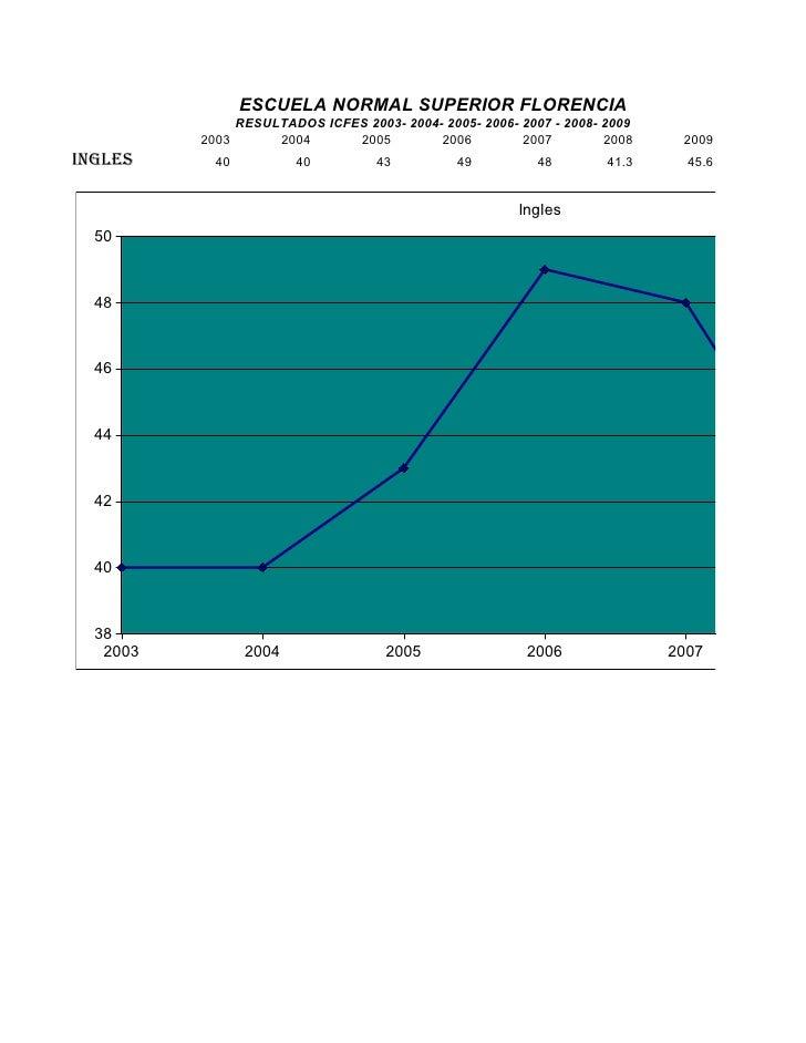 ESCUELA NORMAL SUPERIOR FLORENCIA                RESULTADOS ICFES 2003- 2004- 2005- 2006- 2007 - 2008- 2009           2003...