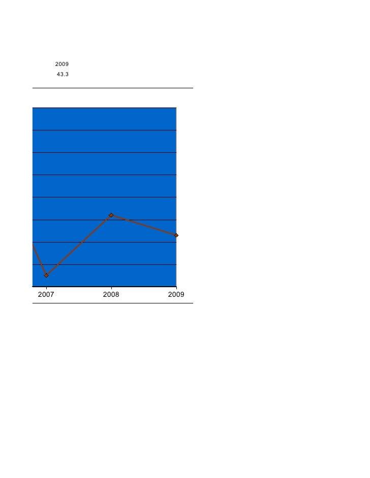 ENCIA 008- 2009                    2009                    43.3                 2007          2008   2009