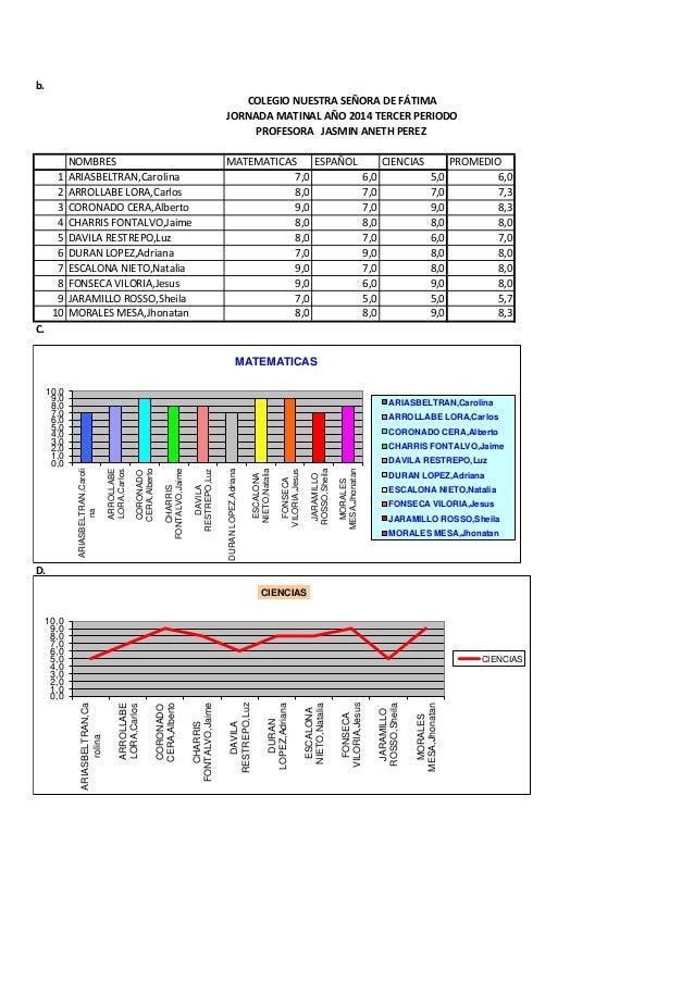 b.  NOMBRES  MATEMATICAS  ESPAÑOL  CIENCIAS  PROMEDIO  1  ARIASBELTRAN,Carolina  7,0  6,0  5,0  6,0  2  ARROLLABE LORA,Car...