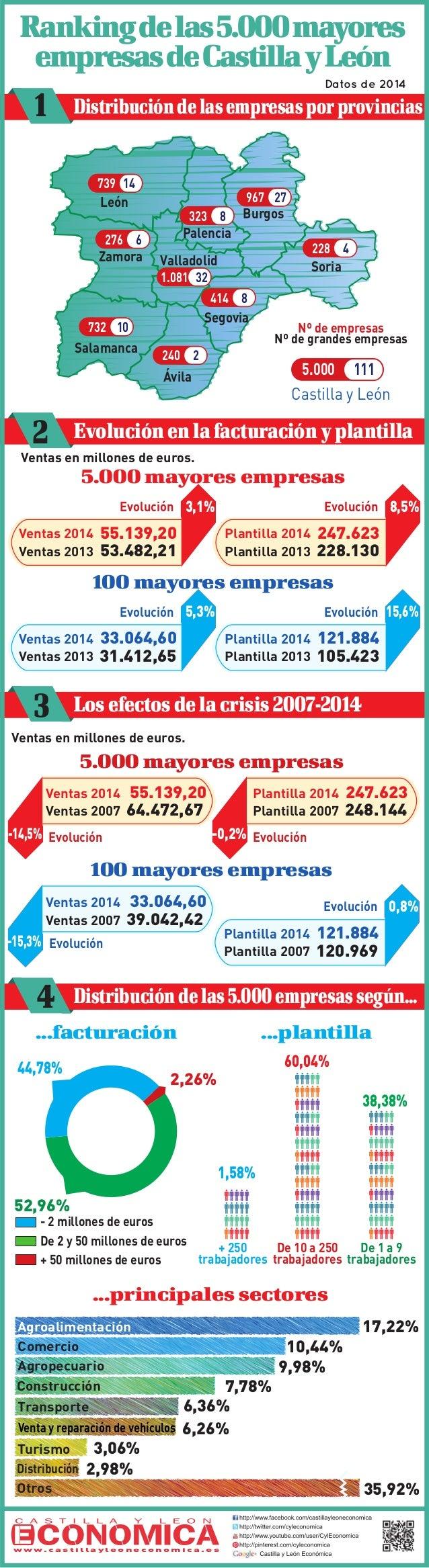 Rankingdelas5.000mayores empresasdeCastillayLeón De 10 a 250 trabajadores + 250 trabajadores ...facturación - 2 millones d...