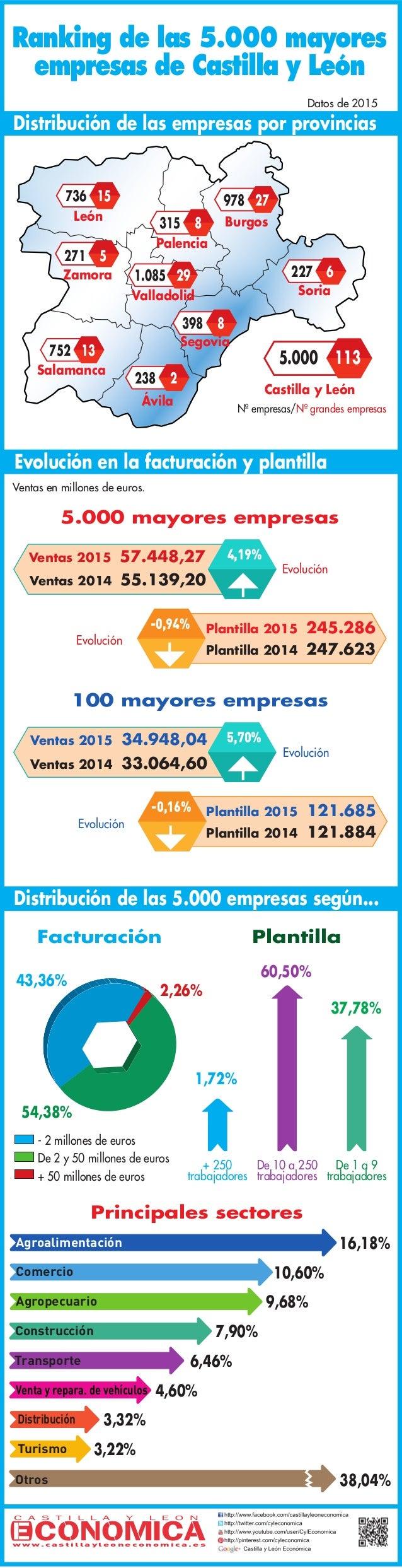 Ranking de las 5.000 mayores empresas de Castilla y León De 10 a 250 trabajadores + 250 trabajadores Facturación - 2 millo...