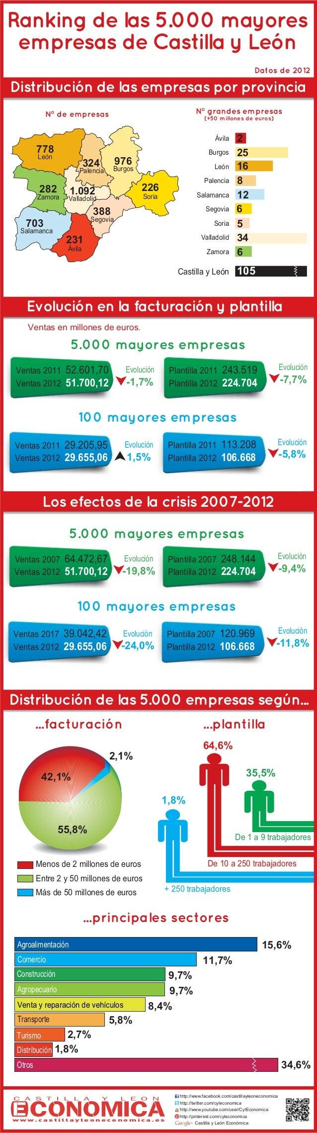 Ranking de las 5.000 mayores empresas de Castilla y Le—n Datos de 2012  Distribuci—n de las empresas por provincia N¼ gran...