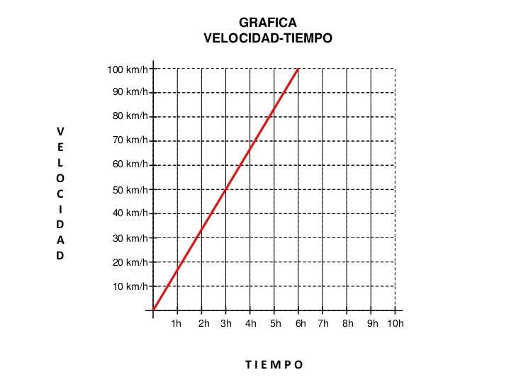 GRAFICA                   VELOCIDAD-TIEMPO    10 m/s     9 m/s     8 m/sV     7 m/sEL    6 m/sOC    5 m/sI    4 m/sDA    3...
