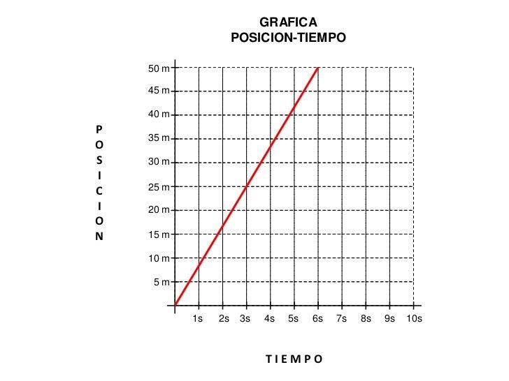 GRAFICA                     POSICION-TIEMPO    50 m    45 m    40 mP    35 mOS   30 mIC   25 mI   20 mON   15 m    10 m   ...