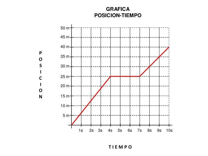 Posición - tiempo Relación pendiente - velocidad d(m)         pendiente        de la recta                           t (s)