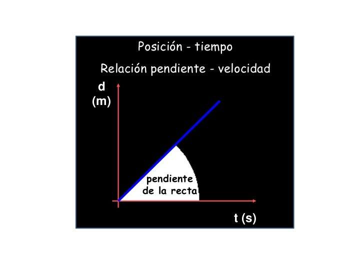 Posición - tiempo Relación pendiente - velocidad d(m)         velocidad         del móvil                           t (s)